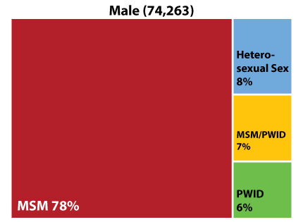 Figure 3: Transmission group profiles of Texas PLWH by sex at birth, 2018 I