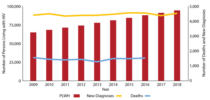 Figure 1:  Texas PLWH, Texans with new HIV diagnoses, and deaths among Texas PLWH, 2009-2018