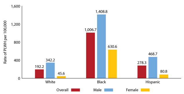 Figure 4: Prevalence rates by sex at birth and selected race/ethnicities, Texas 2018