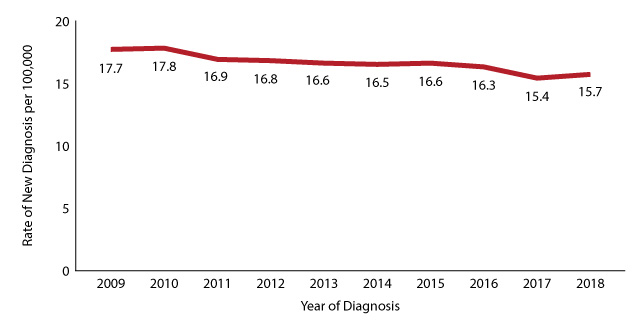 Figure 7: Rate of Texans with new diagnoses, 2009-2018