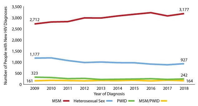 Figure 12:  Texans with new diagnoses by selected mode of transmission groups, 2009-2018