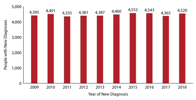 Figure 6:  Number of Texans with new diagnoses, 2009-2018