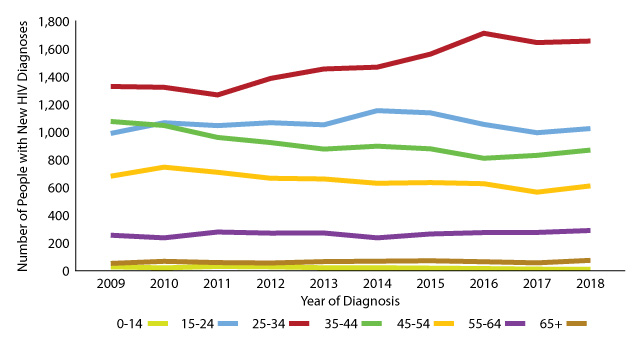 Figure 11: Texans with new diagnoses by age, 2009 - 2018