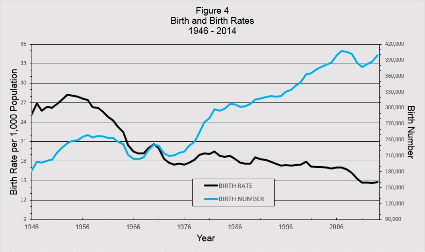 Figure 4 Birth and Birth Rates 1946 - 2014