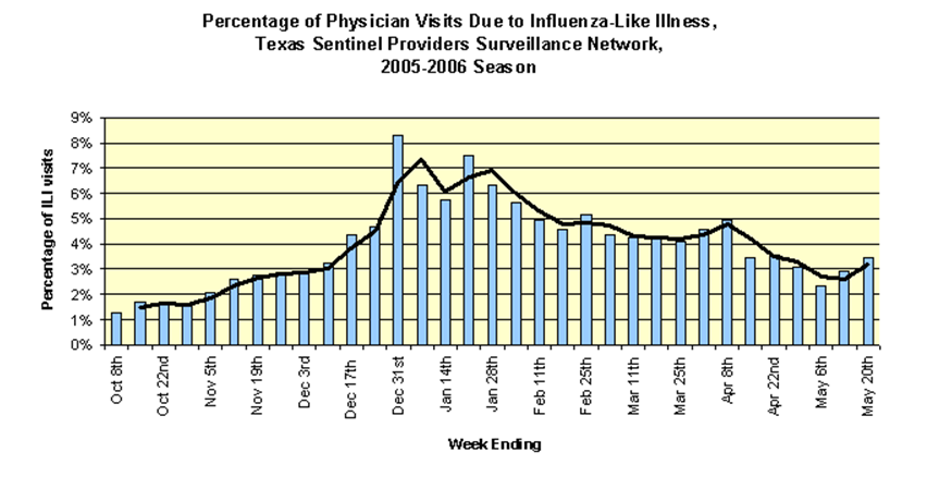 Percentage of Physician Visits Due to Influenza - Like Illness