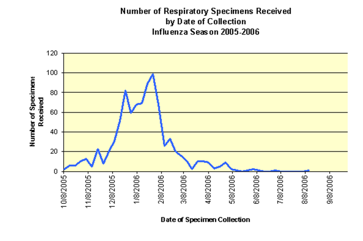 Number of Respiratory Specimens Received by Data