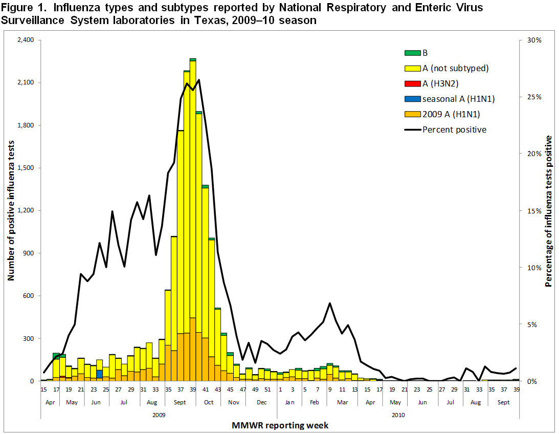 Figure 1 Number of specimens positive for influenza and the proportion of positive results by type/subtype, DSHS Austin Laboratory, 2009–10 influenza season