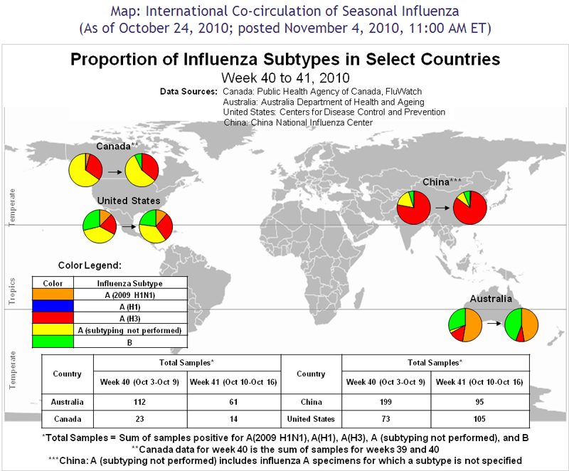 International Co-circulation of Seasonal Influenza Map