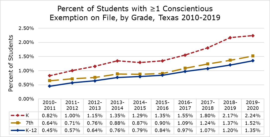 2010-2019 Conscientious Exemptions by Grade