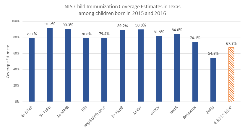NIS Child Immunization Coverage Estimates in TX - Born in 2015 and 2016