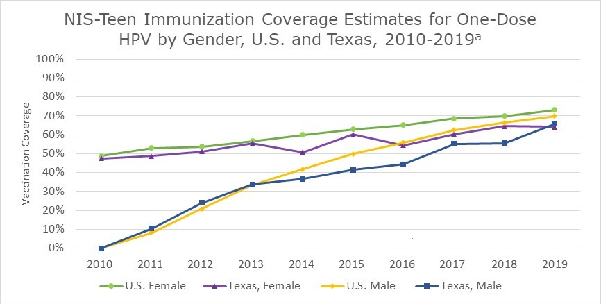 NIS Teen Immunization Coverage Estimates for One-Dose HPV by Gender, U.S. and Texas, 2010 - 2019