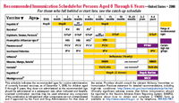 Recommended Childhood and Adolescent Immunization Schedule