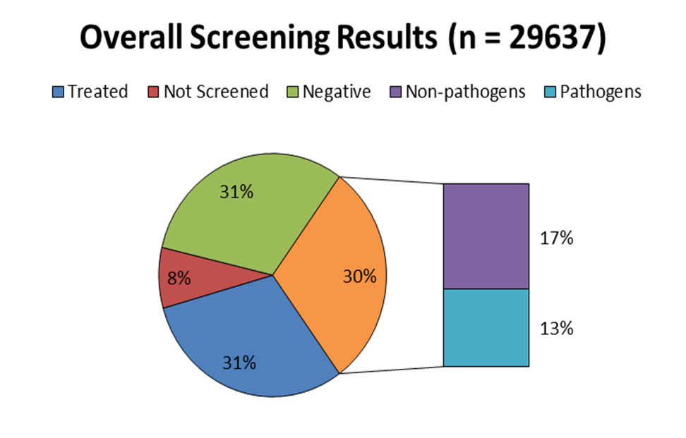 Pie chart illustrating overall O&A screening results